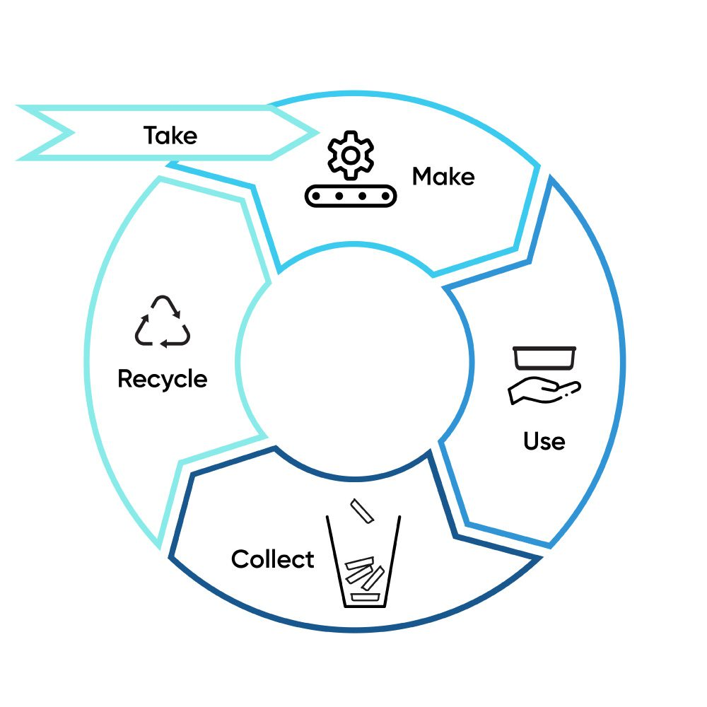 How do we move from a linear to circular economy?